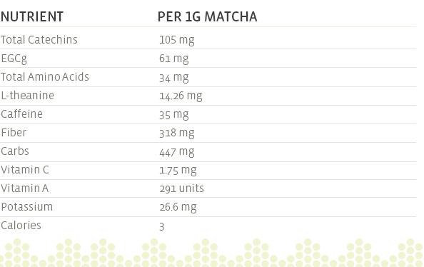 Nutrient Profile Matcha Green Tea