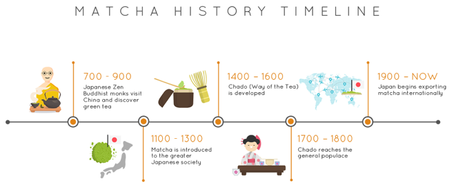 Matcha Green Tea History
