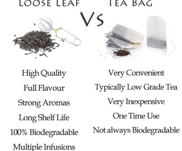 Loose Leaf versus Tea Bag Chart