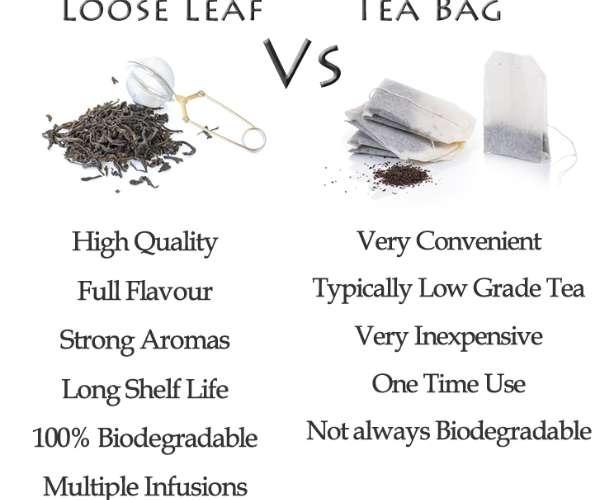 Loose Leaf versus Tea Bag Chart
