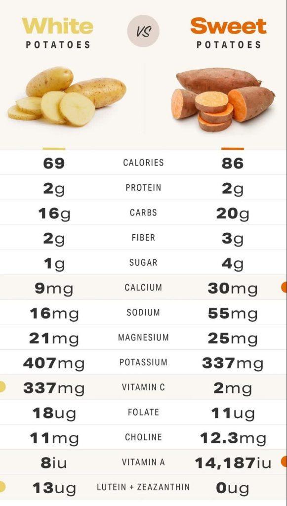 sweet potatoes benefits