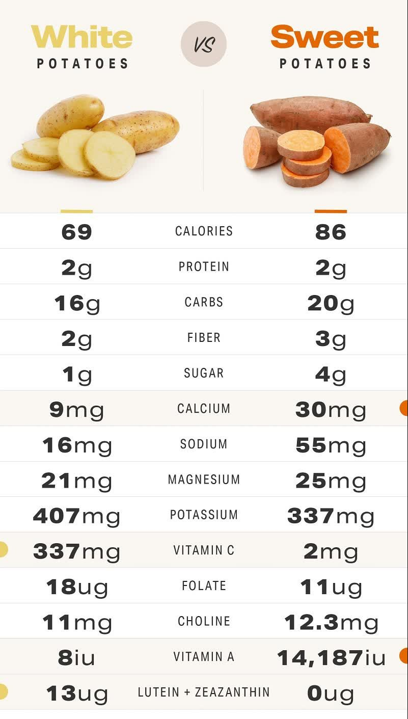 sweet potatoes benefits