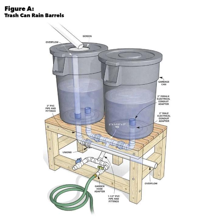 diy rain water harvesting system on a budget